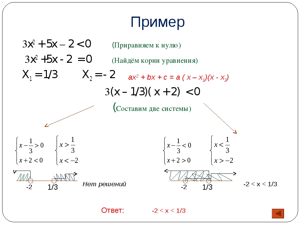 Пример 3x2 + 5x – 2 < 0 (Приравняем к нулю) 3x2 +5x - 2 = 0(Найдём корни ур...