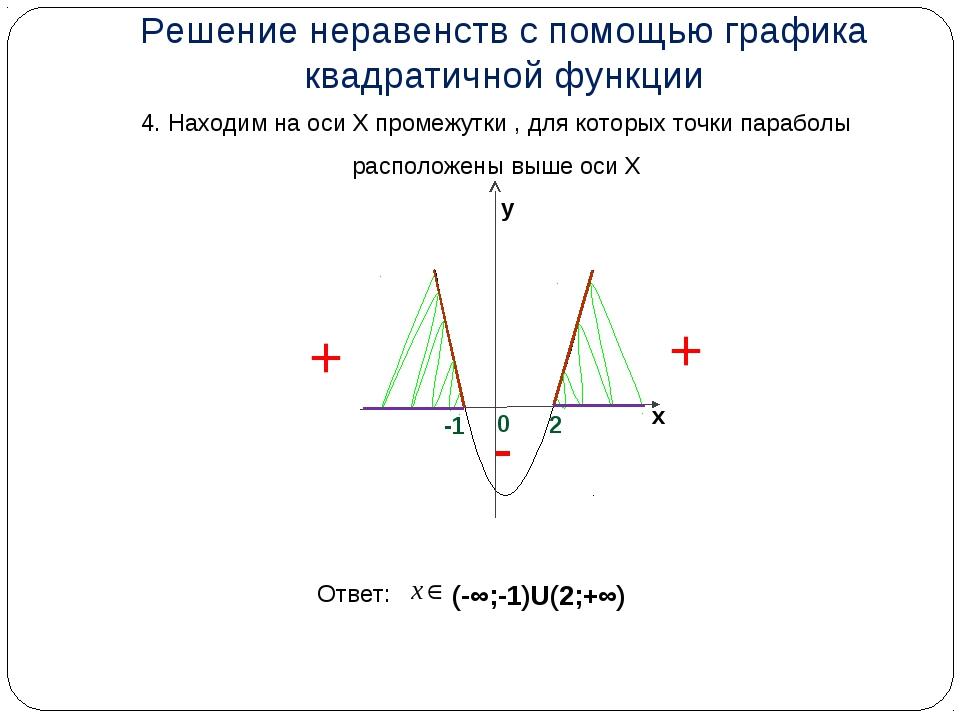 4. Находим на оси Х промежутки , для которых точки параболы расположены выше...