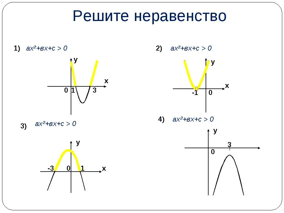 Решите неравенство 1) 2) 3) 1 3 х у 0 -1 0 х у -3 1 0 х у 0 3 у ах²+вх+с > 0...