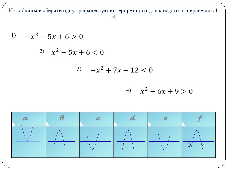 Из таблицы выберите одну графическую интерпретацию для каждого из неравенст...