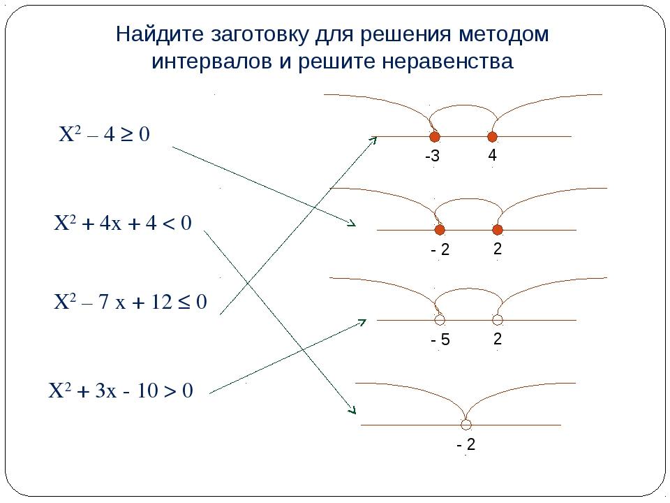 X2 – 4 ≥ 0 X2 + 4x + 4 < 0 X2 – 7 x + 12 ≤ 0 X2 + 3x - 10 > 0 Найдите заготов...