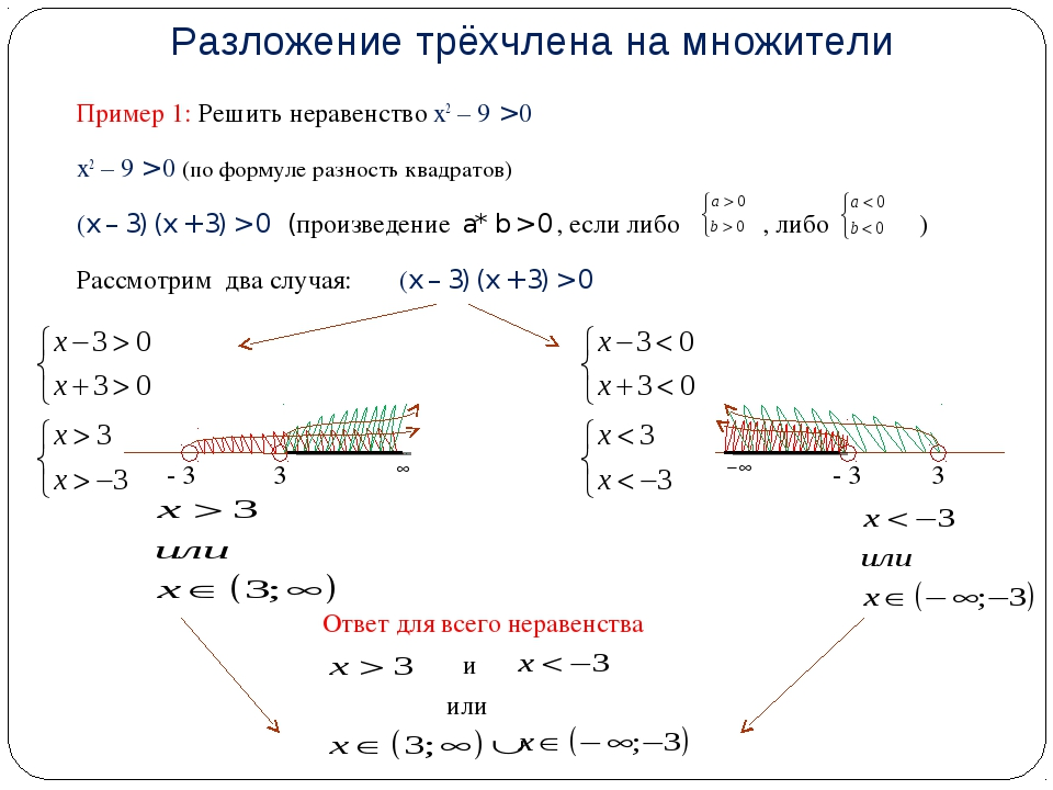 Разложение трёхчлена на множители Пример 1: Решить неравенство х2 – 9 > 0 х2...