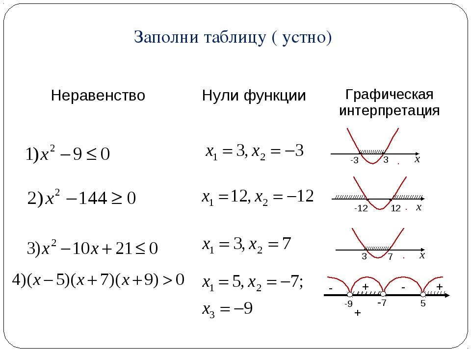 + Заполни таблицу ( устно) НеравенствоНули функцииГрафическая интерпретация...