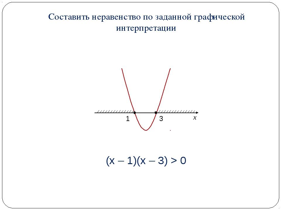 Составить неравенство по заданной графической интерпретации (x – 1)(x – 3) > 0