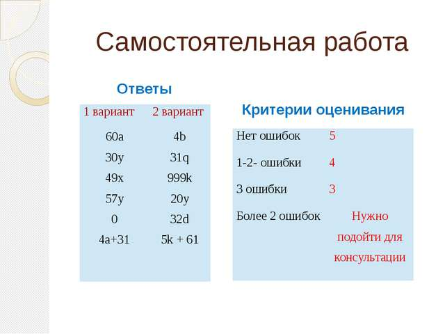 Самостоятельная работа Критерии оценивания Ответы 1 вариант 2 вариант 60а 30у...