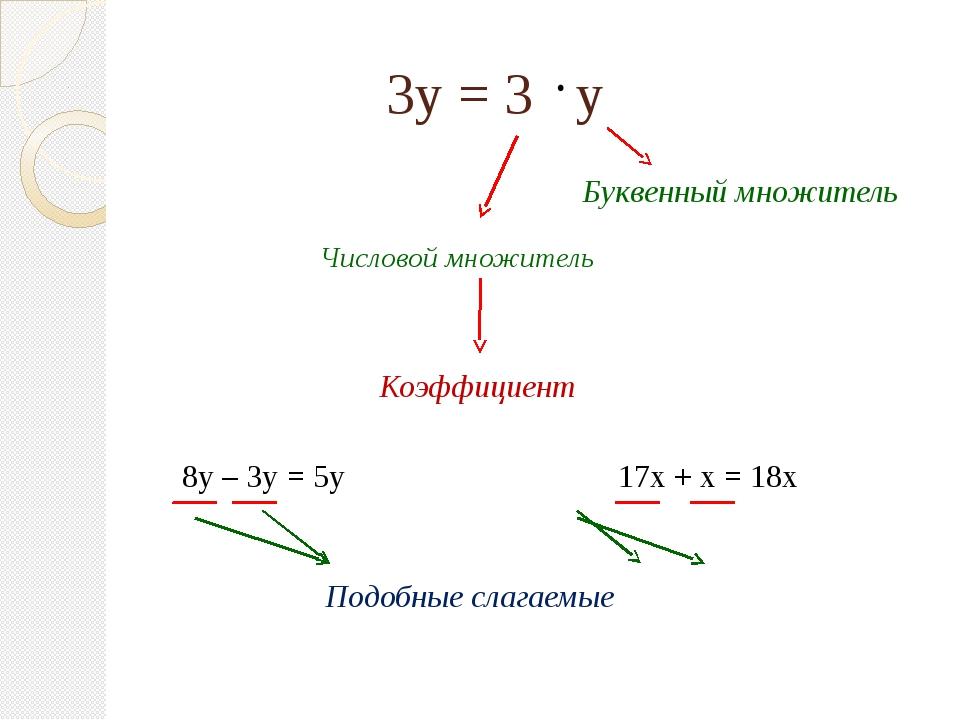 3у = 3 у Числовой множитель Буквенный множитель Подобные слагаемые 8у – 3у =...