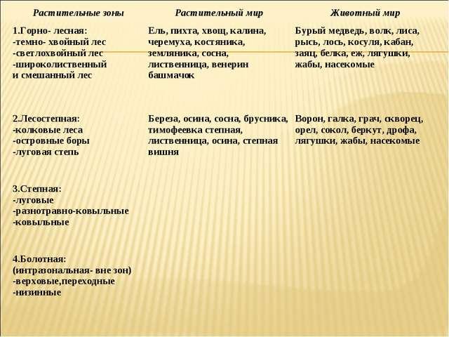 Растительный и животный мир россии география 8 класс