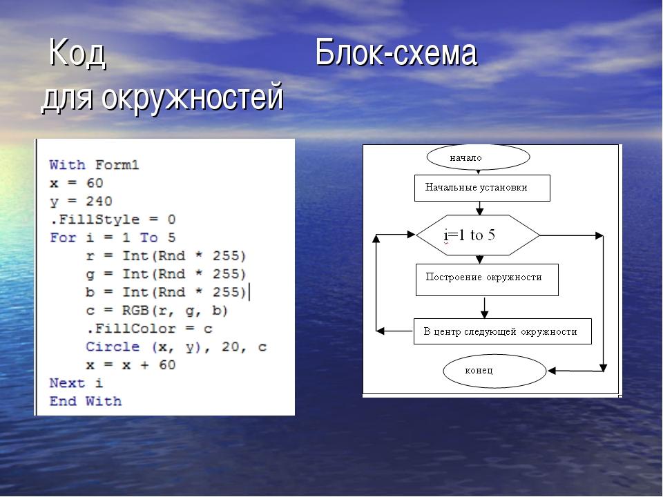 Код Блок-схема для окружностей