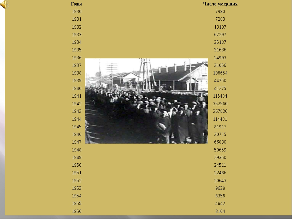 Годы Число умерших 1930 7980 1931 7283 1932 13197 1933 67297 1934 25187 1935...