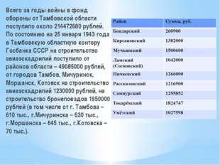 Всего за годы войны в фонд обороны от Тамбовской области поступило около 2144