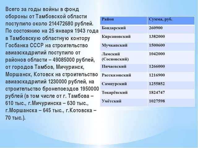 Всего за годы войны в фонд обороны от Тамбовской области поступило около 2144...