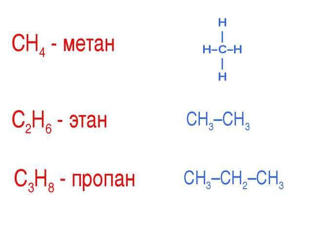 СН4 - метан С2Н6 - этан СH3–CH3 С3Н8 - пропан СH3–CH2–СH3 H | H–C–H | H