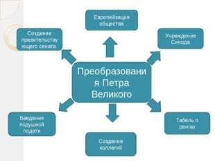 Преобразования Петра Великого Европейзация общества Учреждение Синода Создан