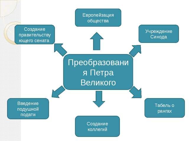 Преобразования Петра Великого Европейзация общества Учреждение Синода Создан...