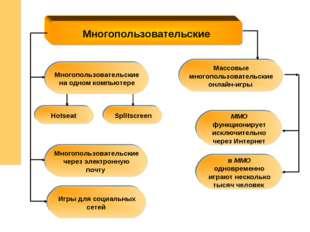 Многопользовательские MMO функционирует исключительно через Интернет Многопол