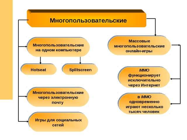 Многопользовательские MMO функционирует исключительно через Интернет Многопол...