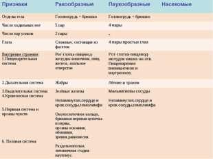 ПризнакиРакообразныеПаукообразныеНасекомые Отделы телаГоловогрудь + брюшк