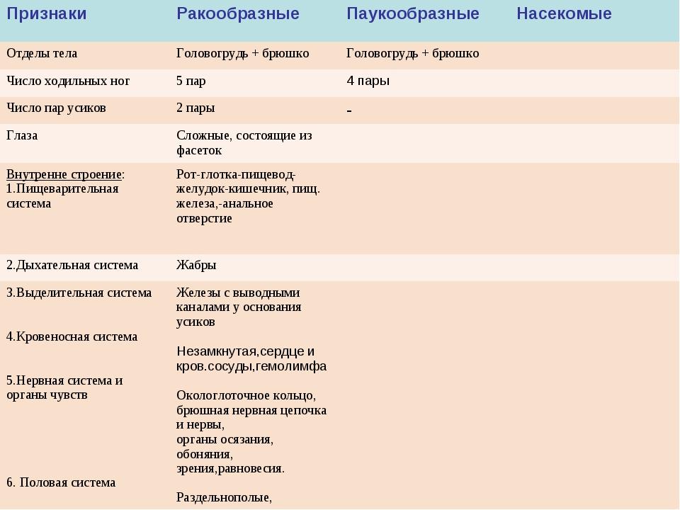 ПризнакиРакообразныеПаукообразныеНасекомые Отделы телаГоловогрудь + брюшк...