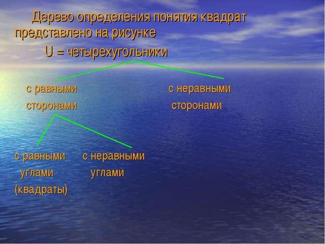 Дерево определения понятия квадрат представлено на рисунке U = четырехугольн...