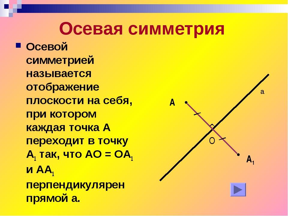 Осевая симметрия Осевой симметрией называется отображение плоскости на себя,...