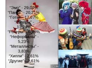 """Эмо"" - 29,09% ""Панки"" - 20,21% ""Готы"" - 17,07% ""Рэперы"" - 13,24% ""Рокеры"" -"
