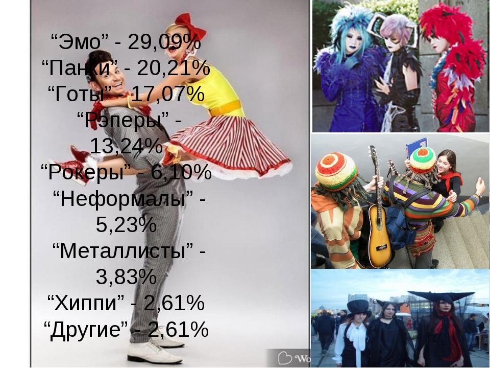 """Эмо"" - 29,09% ""Панки"" - 20,21% ""Готы"" - 17,07% ""Рэперы"" - 13,24% ""Рокеры"" -..."