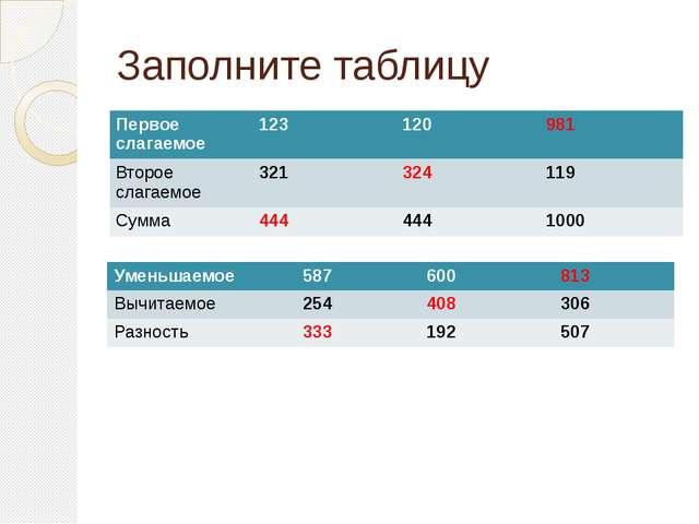Заполните таблицу Первое слагаемое 123 120 981 Второе слагаемое 321 324 119 С...