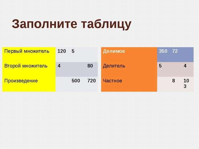 Заполните таблицу Первый множитель 120 5 Второй множитель 4 80 Произведение 5...