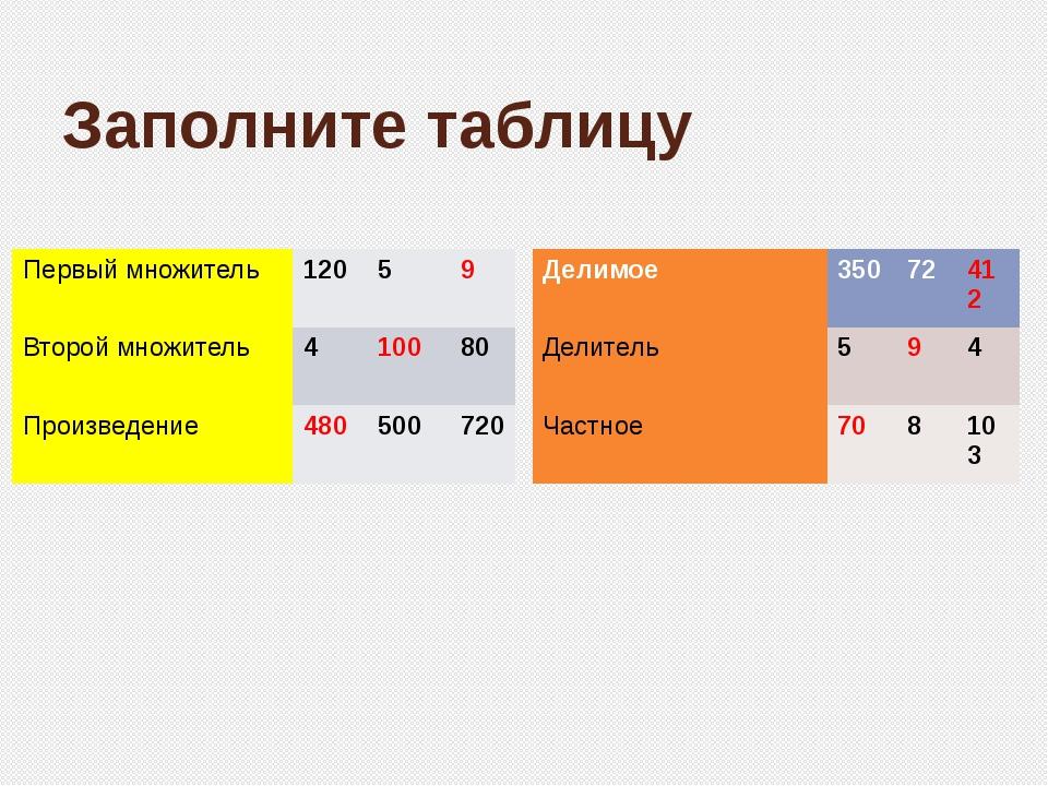 Заполните таблицу Первый множитель 120 5 9 Второй множитель 4 100 80 Произвед...