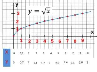 y x 1 3 2 5 4 8 7 6 9 1 2 3 0 0,7 1 1,4 2,4 2,6 2,8 3 1,7 2 2,2 X 0 0,5 1 2