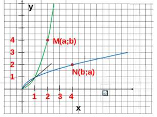 y x 1 3 2 4 1 2 3 4 M(a;b) N(b;a)