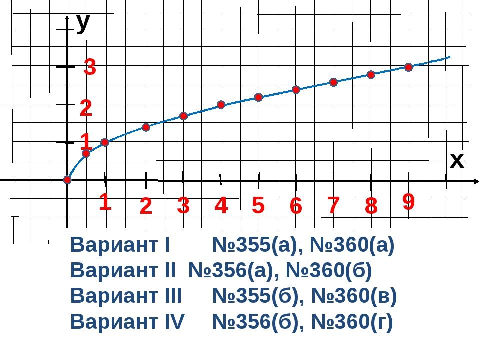 y x 1 3 2 5 4 8 7 6 9 1 2 3 Вариант I№355(а), №360(а) Вариант II №356(а),...