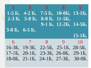 1 1-5 Б, 2-3 Б, 3-0 Б, 2 4-2 Б, 5-0 Б, 6-5 Б, 3 7-5 Б, 8-0 Б, 9-1 Б, 4 10-0Б