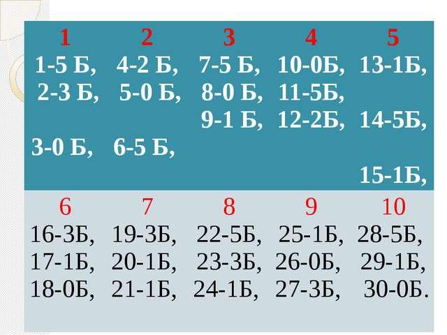 1 1-5 Б, 2-3 Б, 3-0 Б, 2 4-2 Б, 5-0 Б, 6-5 Б, 3 7-5 Б, 8-0 Б, 9-1 Б, 4 10-0Б...