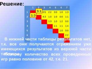 Решение: В нижней части таблицы результатов нет, т.к. все они получаются отра