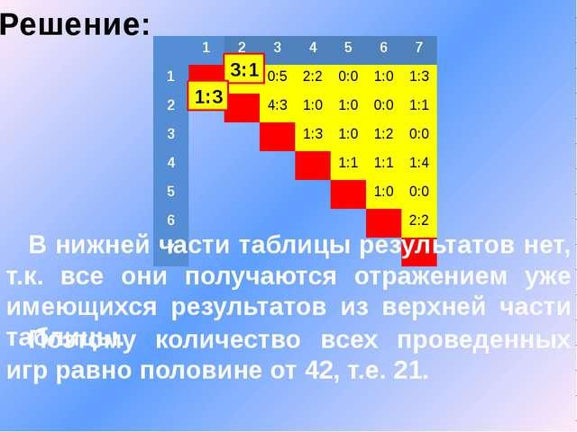 Решение: В нижней части таблицы результатов нет, т.к. все они получаются отра...