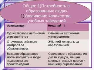 Сравните систему образования при Александре I и Николае I. Определите общие ч