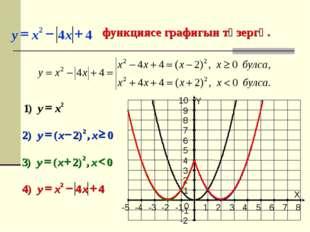 функциясе графигын төзергә. X Y -5 -4 -3 -2 -1 1 2 3 4 5 6 7 8 -2 -1 1 2 3 4