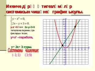 Икенче дәрәҗә тигезләмәләр системасын чишүнең график ысулы. y-x2 =0 һәм 2x-y+
