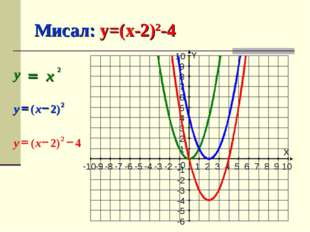 Мисал: y=(x-2)2-4 X Y -10 -9 -8 -7 -6 -5 -4 -3 -2 -1 1 2 3 4 5 6 7 8 9 10 -6