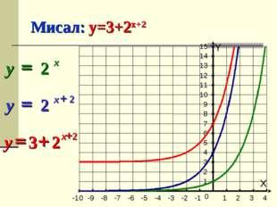 Мисал: y=3+2x+2 X Y -10 -9 -8 -7 -6 -5 -4 -3 -2 -1 1 2 3 4 1 2 3 4 5 6 7 8 9
