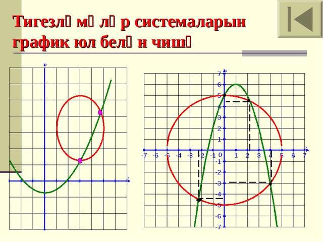 Тигезләмәләр системаларын график юл белән чишү X Y X Y