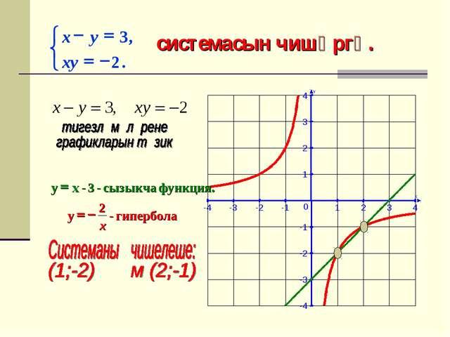 системасын чишәргә. X Y -4 -3 -2 -1 1 2 3 4 -4 -3 -2 -1 1 2 3 4 0