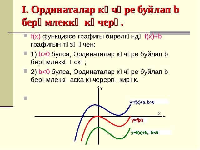 I. Ординаталар күчәре буйлап b берәмлеккә күчерү. f(x) функциясе графигы бир...