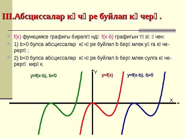 III.Абсциссалар күчәре буйлап күчерү. f(x) функциясе графигы бирелгәндә f(x-b...