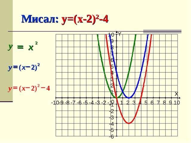 Мисал: y=(x-2)2-4 X Y -10 -9 -8 -7 -6 -5 -4 -3 -2 -1 1 2 3 4 5 6 7 8 9 10 -6...