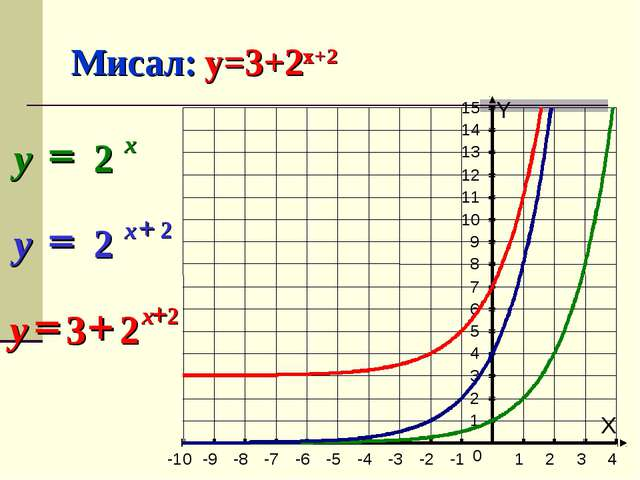 Мисал: y=3+2x+2 X Y -10 -9 -8 -7 -6 -5 -4 -3 -2 -1 1 2 3 4 1 2 3 4 5 6 7 8 9...