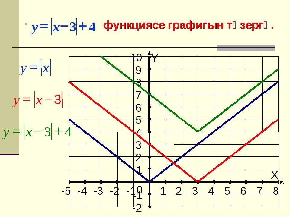 функциясе графигын төзергә. X Y -5 -4 -3 -2 -1 1 2 3 4 5 6 7 8 -2 -1 1 2 3 4...