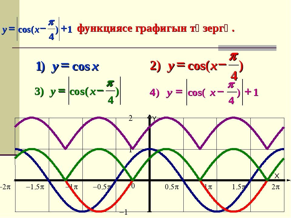 функциясе графигын төзергә. X Y -2p -1.5p -1p -0.5p 0.5p 1p 1.5p 2p -1 1 2 0