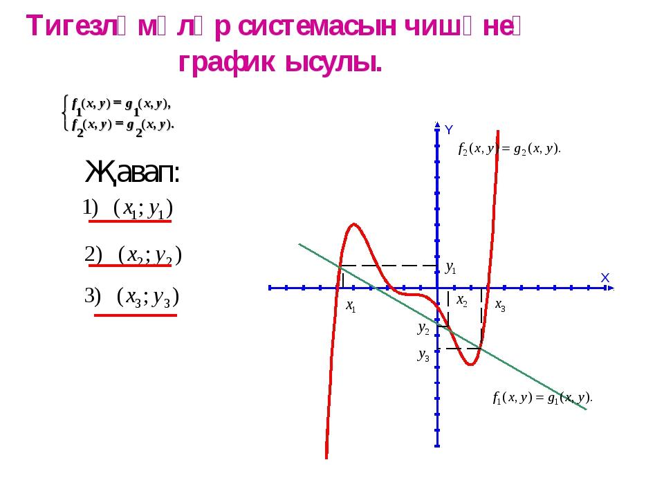 Тигезләмәләр системасын чишүнең график ысулы. Җавап: